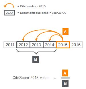 طریقه محاسبه نمرۀ ارجاعات یا CIteScore